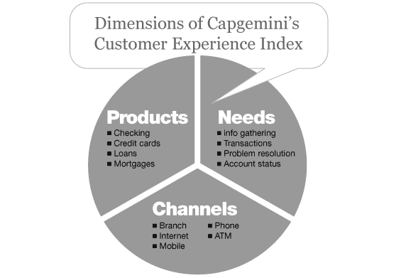 Customer_experience_index