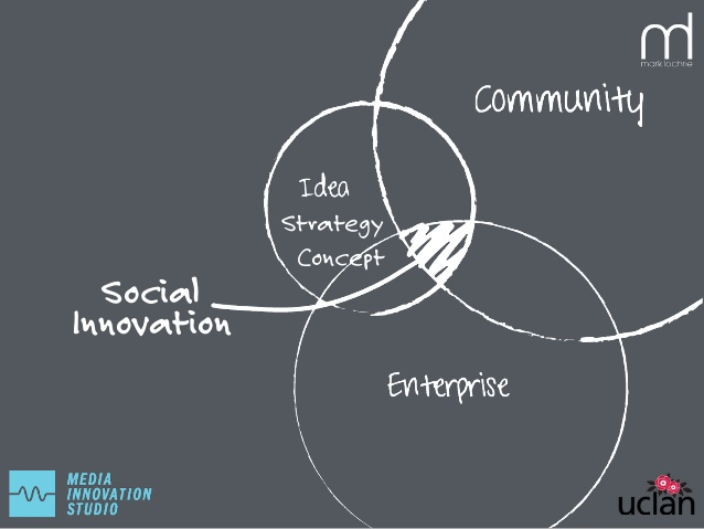 What-role-does-technology-play-in-inspiring-social-innovation-3-638
